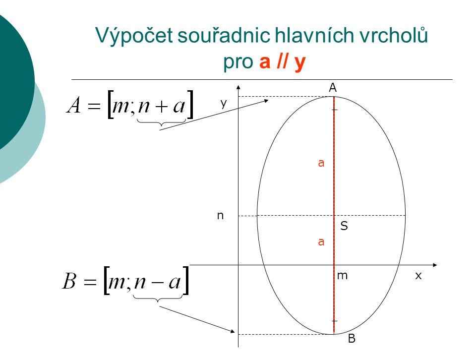 Výpočet souřadnic hlavních vrcholů pro a // y A a B a y x S m n