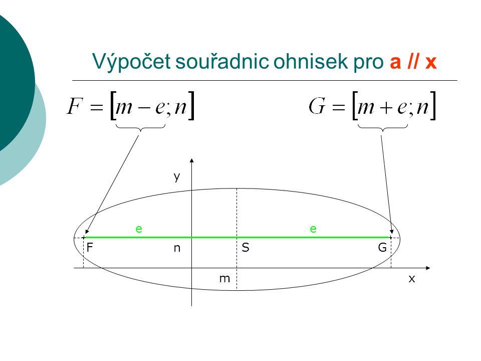 Výpočet souřadnic ohnisek pro a // x S y xm n F e G e
