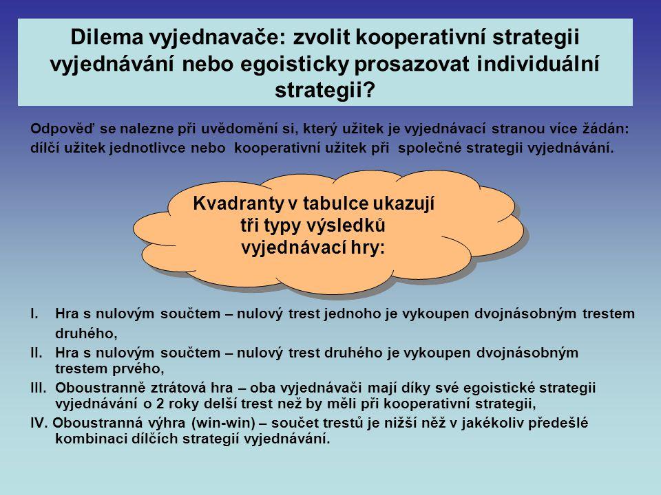 Dilema vyjednavače: zvolit kooperativní strategii vyjednávání nebo egoisticky prosazovat individuální strategii.