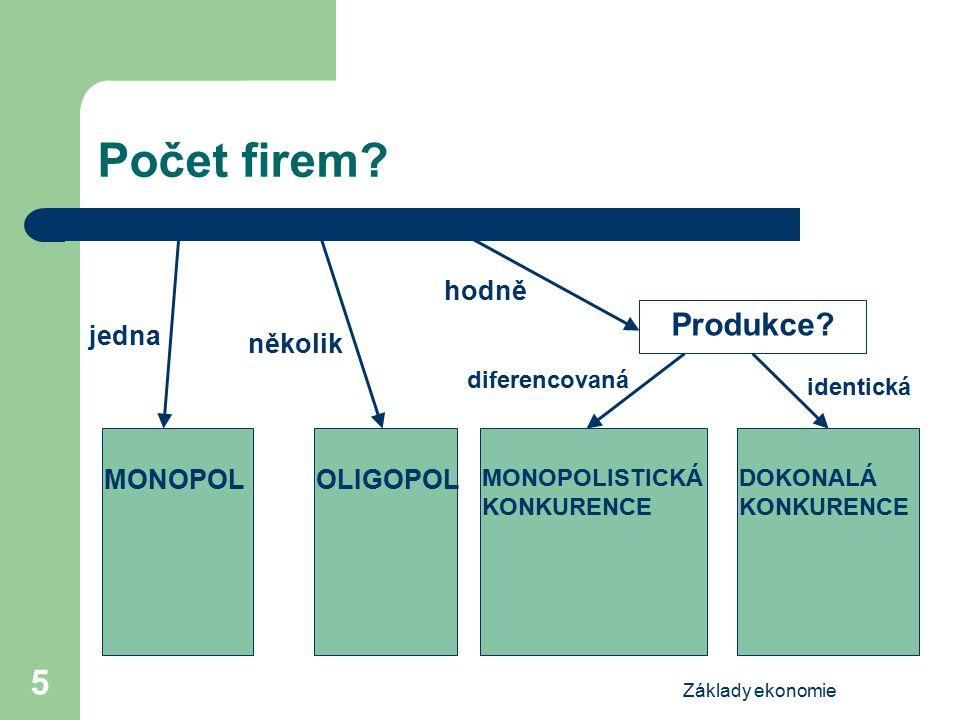 Základy ekonomie 5 Počet firem? jedna hodně několik MONOPOLOLIGOPOL Produkce? diferencovaná identická MONOPOLISTICKÁ KONKURENCE DOKONALÁ KONKURENCE