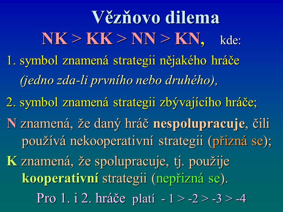 Vězňovo dilema Vězňovo dilema NK > KK > NN > KN, kde: 1. symbol znamená strategii nějakého hráče 1. symbol znamená strategii nějakého hráče (jedno zda