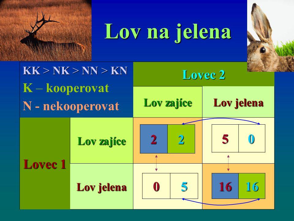 Lov na jelena KK > NK > NN > KN K – kooperovat N - nekooperovat Lovec 2 Lov zajíce Lov jelena Lovec 1 Lov zajíce Lov jelena 051616 225 0 0 0 0