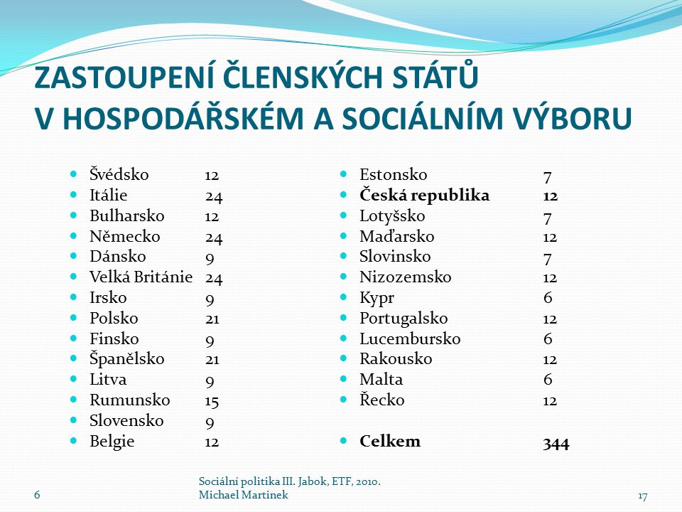 ZASTOUPENÍ ČLENSKÝCH STÁTŮ V HOSPODÁŘSKÉM A SOCIÁLNÍM VÝBORU Švédsko 12 Itálie24 Bulharsko12 Německo24 Dánsko9 Velká Británie24 Irsko9 Polsko21 Finsko9 Španělsko21 Litva9 Rumunsko15 Slovensko9 Belgie12 Estonsko7 Česká republika12 Lotyšsko7 Maďarsko12 Slovinsko7 Nizozemsko12 Kypr6 Portugalsko12 Lucembursko6 Rakousko12 Malta6 Řecko12 Celkem344 6 Sociální politika III.