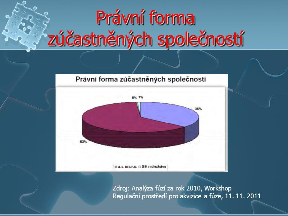 Právní forma zúčastněných společností Zdroj: Analýza fúzí za rok 2010, Workshop Regulační prostředí pro akvizice a fúze, 11. 11. 2011