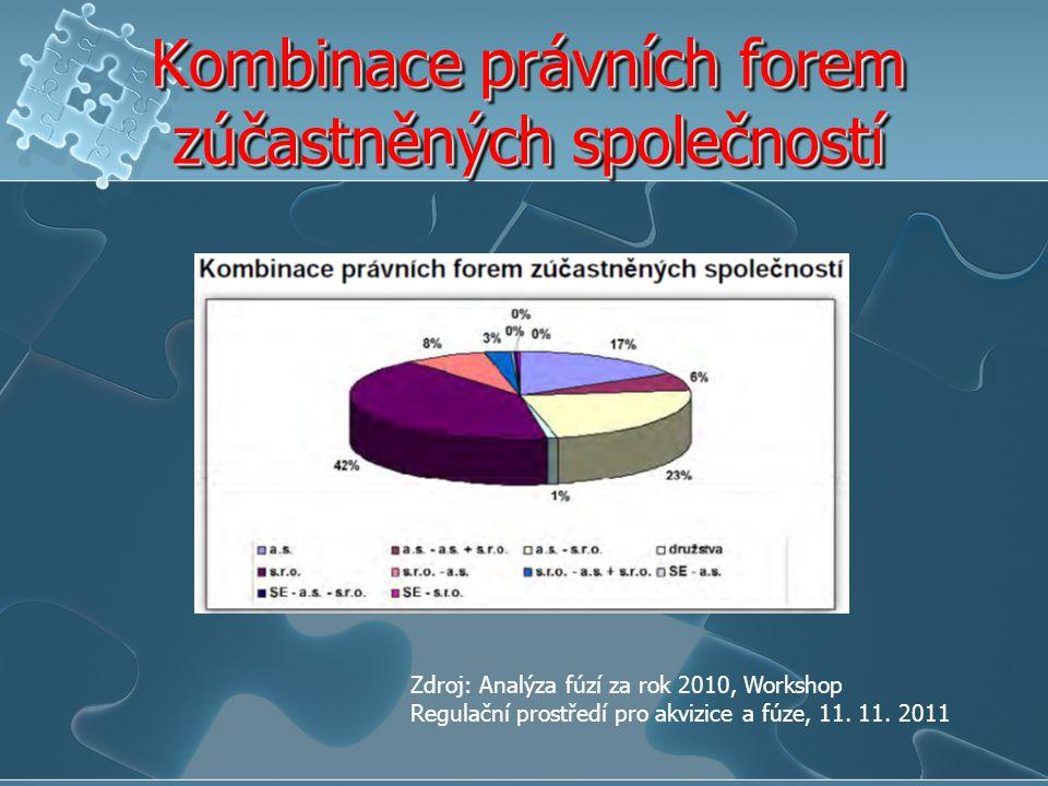 Kombinace právních forem zúčastněných společností Zdroj: Analýza fúzí za rok 2010, Workshop Regulační prostředí pro akvizice a fúze, 11. 11. 2011