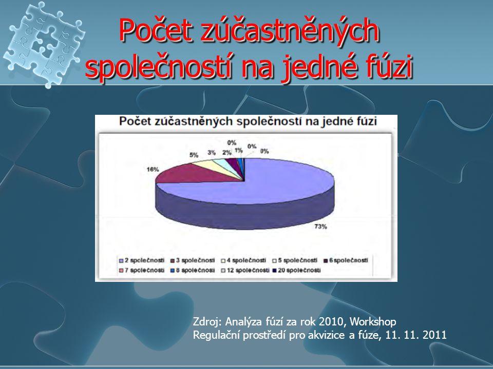 Počet zúčastněných společností na jedné fúzi Zdroj: Analýza fúzí za rok 2010, Workshop Regulační prostředí pro akvizice a fúze, 11. 11. 2011