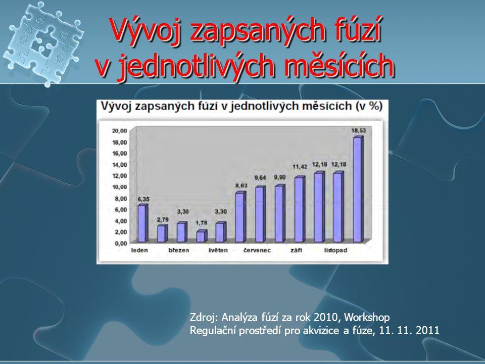 Vývoj zapsaných fúzí v jednotlivých měsících Zdroj: Analýza fúzí za rok 2010, Workshop Regulační prostředí pro akvizice a fúze, 11. 11. 2011