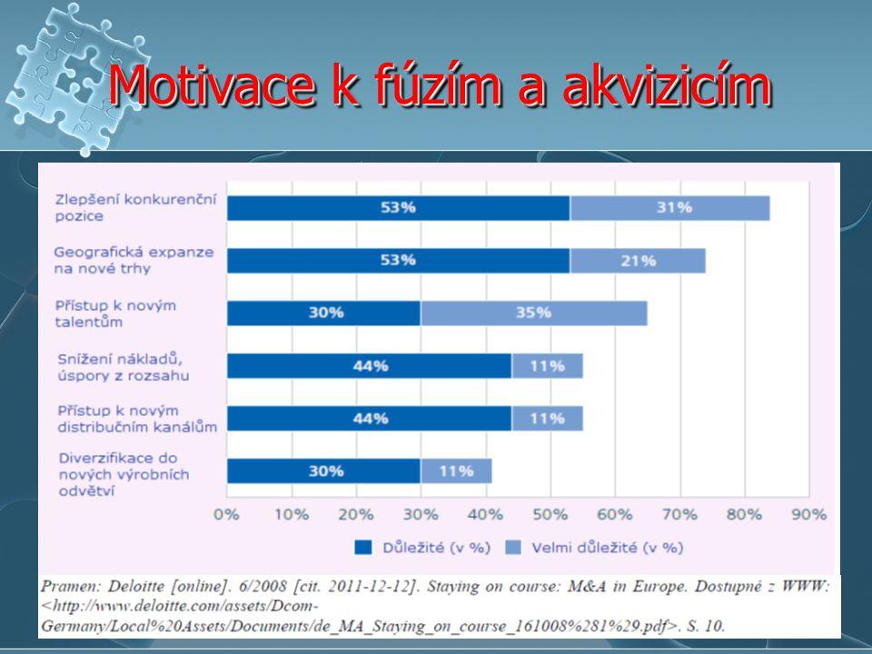 Vývoj zapsaných fúzí v jednotlivých měsících Zdroj: Analýza fúzí za rok 2010, Workshop Regulační prostředí pro akvizice a fúze, 11.