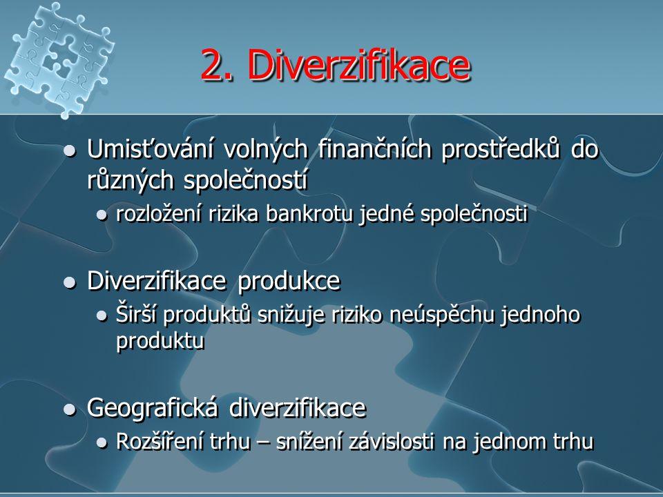 2. Diverzifikace Umisťování volných finančních prostředků do různých společností rozložení rizika bankrotu jedné společnosti Diverzifikace produkce Ši