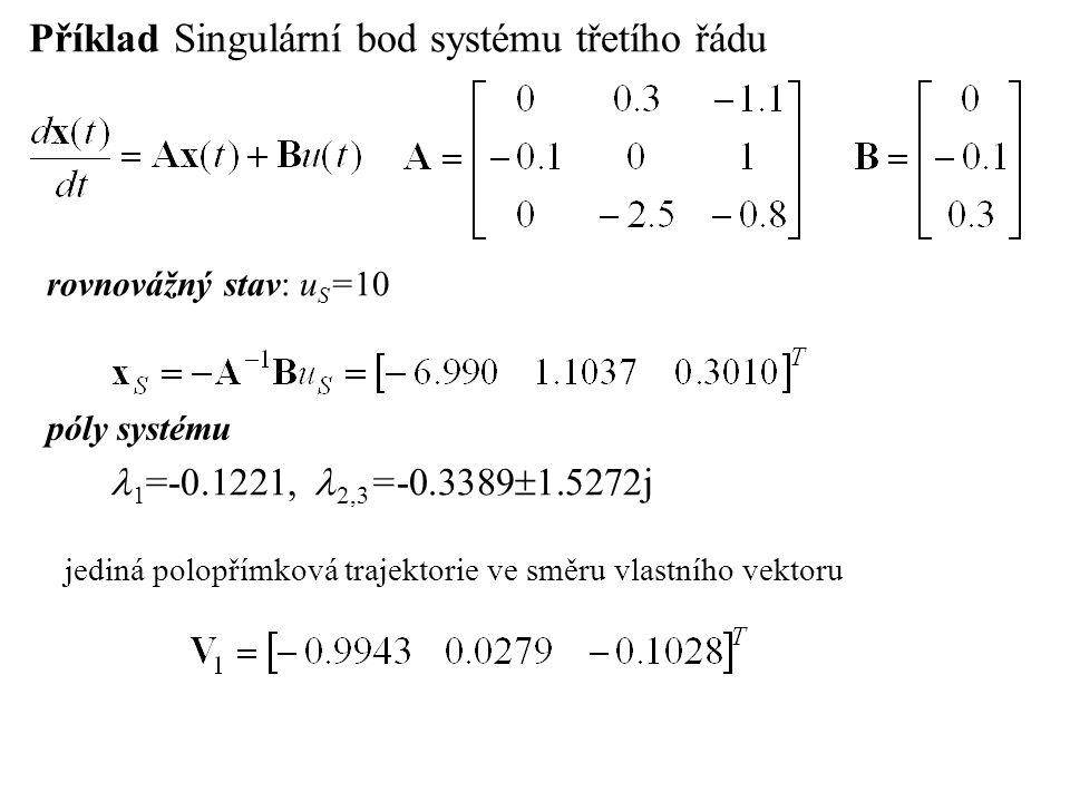 Příklad Singulární bod systému třetího řádu rovnovážný stav: u S =10 póly systému 1 =-0.1221, 2,3 =-0.3389  1.5272j jediná polopřímková trajektorie v