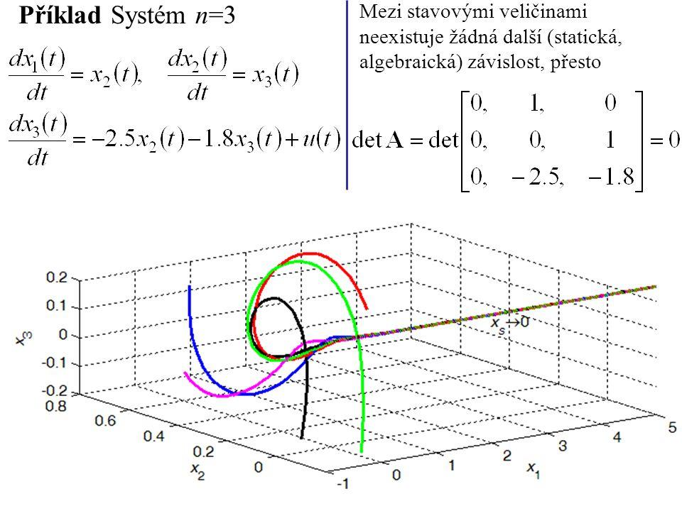 Příklad Dva rovnovážné stavy nelineárního systému u(t)=u S =1