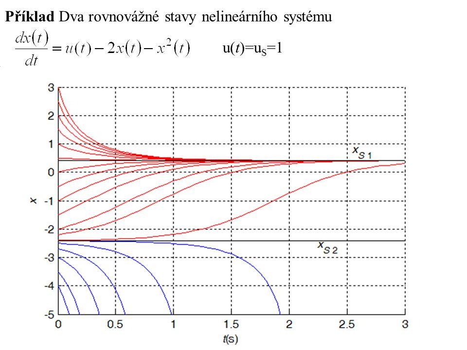 Příklad linearizace systému Van der Pole, rizika linearizace u(t) = u s = konst. A=0.5