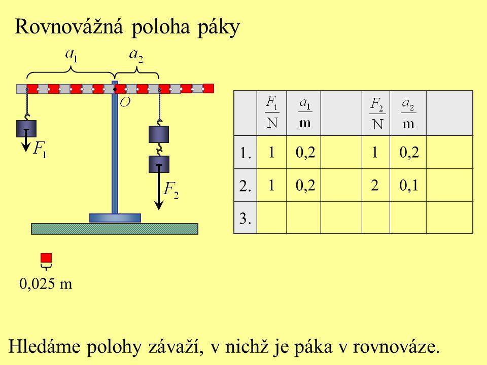 Rovnovážná poloha páky Hledáme polohy závaží, v nichž je páka v rovnováze. 1. 2. 3. 1 1 0,2 1 2 0,025 m 0,2 0,1