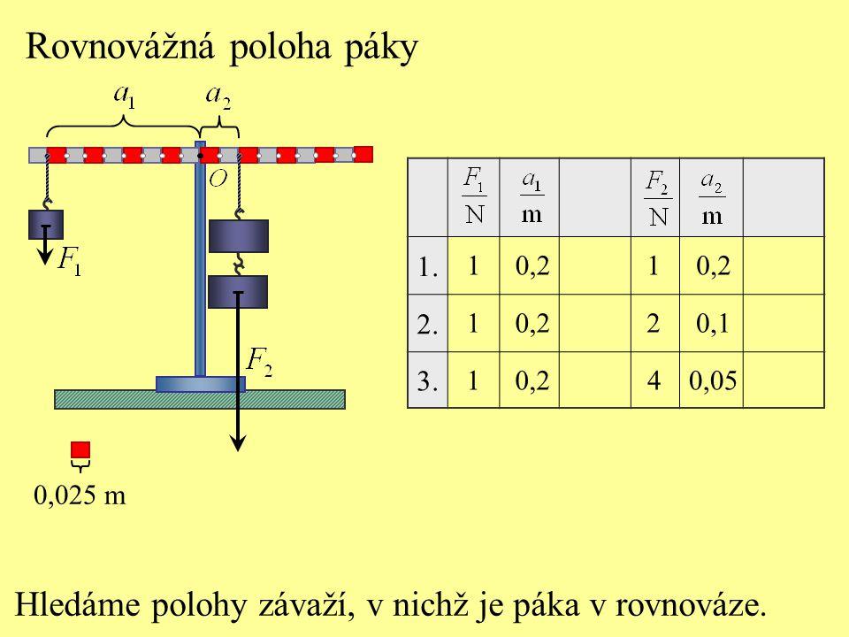 Rovnovážná poloha páky Hledáme polohy závaží, v nichž je páka v rovnováze. 1. 2. 3. 1 1 1 0,2 1 2 4 0,1 0,05 0,025 m