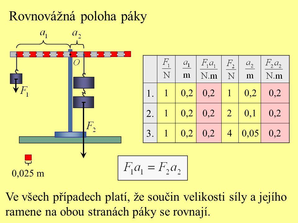 Rovnovážná poloha páky Ve všech případech platí, že součin velikosti síly a jejího ramene na obou stranách páky se rovnají. 1. 2. 3. 1 1 1 0,2 1 2 4 0