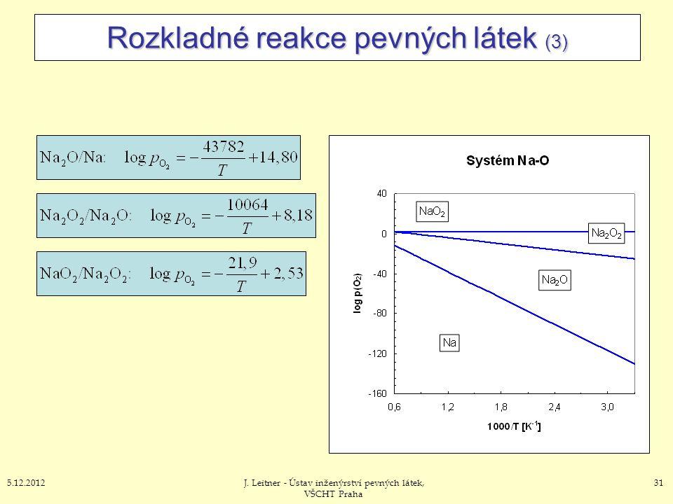 315.12.2012J. Leitner - Ústav inženýrství pevných látek, VŠCHT Praha Rozkladné reakce pevných látek (3)