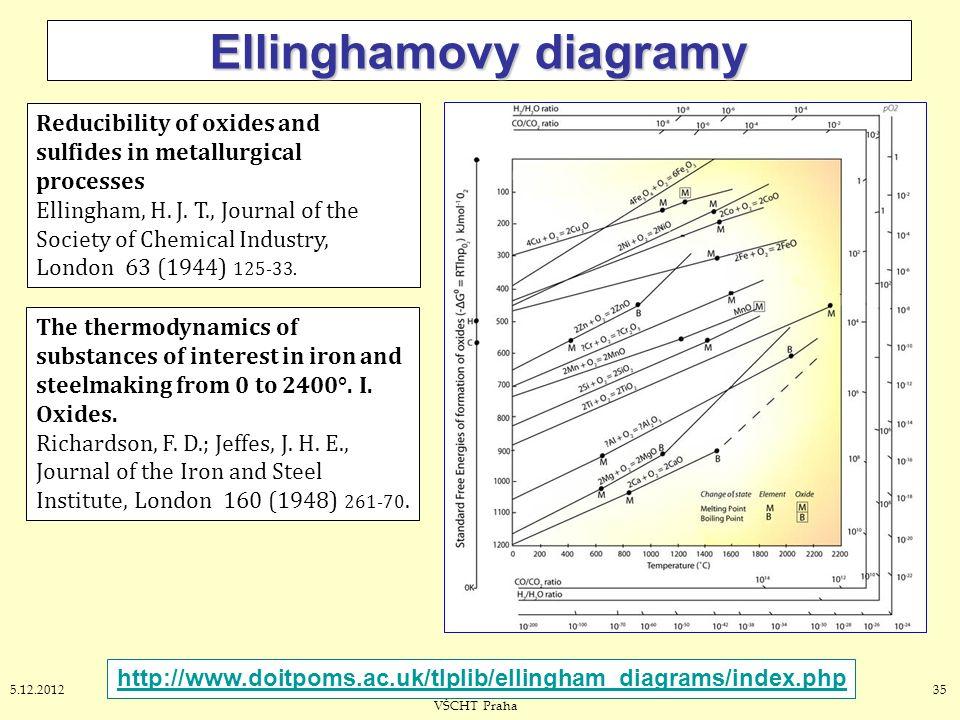 355.12.2012J. Leitner - Ústav inženýrství pevných látek, VŠCHT Praha Ellinghamovy diagramy Reducibility of oxides and sulfides in metallurgical proces
