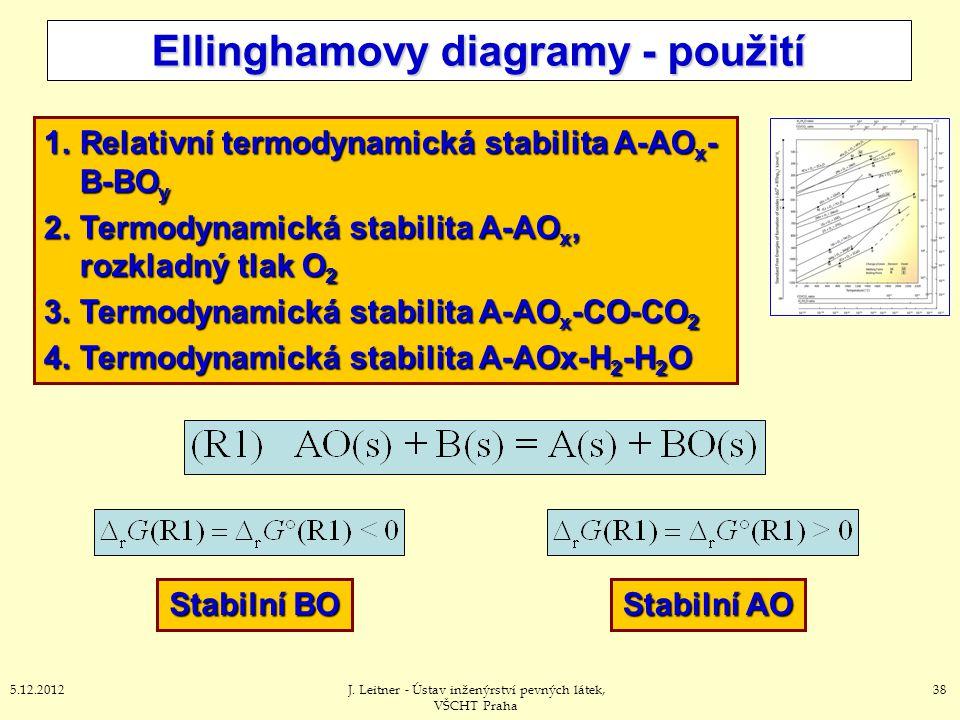 385.12.2012J. Leitner - Ústav inženýrství pevných látek, VŠCHT Praha Ellinghamovy diagramy - použití 1.Relativní termodynamická stabilita A-AO x - B-B