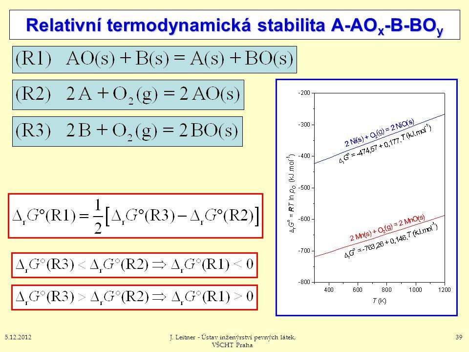 395.12.2012J. Leitner - Ústav inženýrství pevných látek, VŠCHT Praha Relativní termodynamická stabilita A-AO x -B-BO y