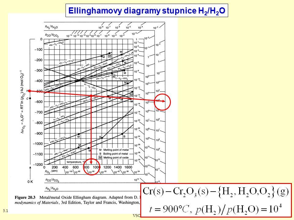 475.12.2012J. Leitner - Ústav inženýrství pevných látek, VŠCHT Praha Ellinghamovy diagramy stupnice H 2 /H 2 O