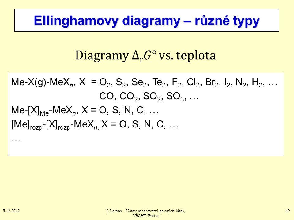 495.12.2012J. Leitner - Ústav inženýrství pevných látek, VŠCHT Praha Ellinghamovy diagramy – různé typy Me-X(g)-MeX n, X = O 2, S 2, Se 2, Te 2, F 2,