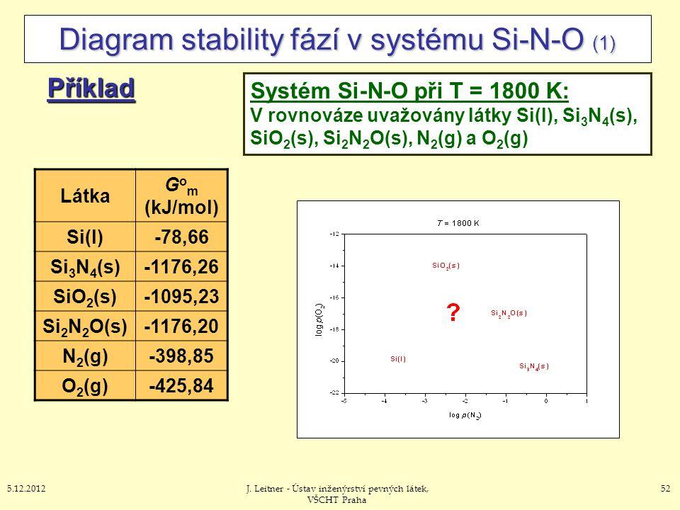 525.12.2012J. Leitner - Ústav inženýrství pevných látek, VŠCHT Praha Diagram stability fází v systému Si-N-O (1) Příklad Systém Si-N-O při T = 1800 K: