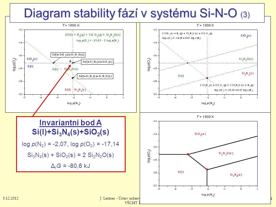 545.12.2012J. Leitner - Ústav inženýrství pevných látek, VŠCHT Praha Diagram stability fází v systému Si-N-O (3) Invariantní bod A Si(l)+Si 3 N 4 (s)+