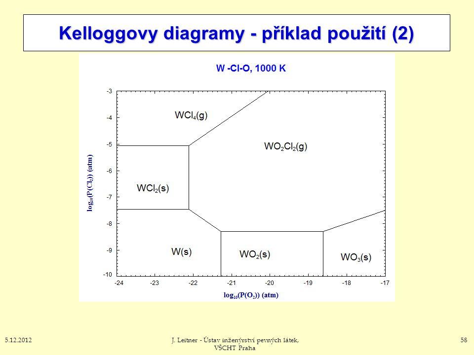 585.12.2012J. Leitner - Ústav inženýrství pevných látek, VŠCHT Praha Kelloggovy diagramy - příklad použití (2)