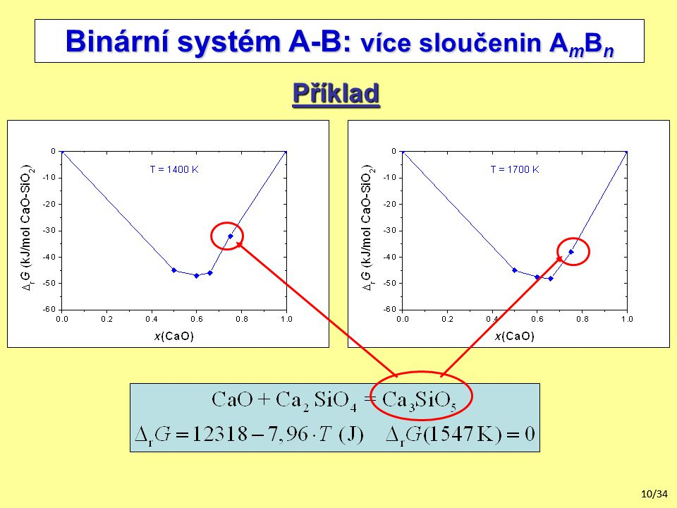 10/34 Binární systém A-B: více sloučenin A m B n Příklad