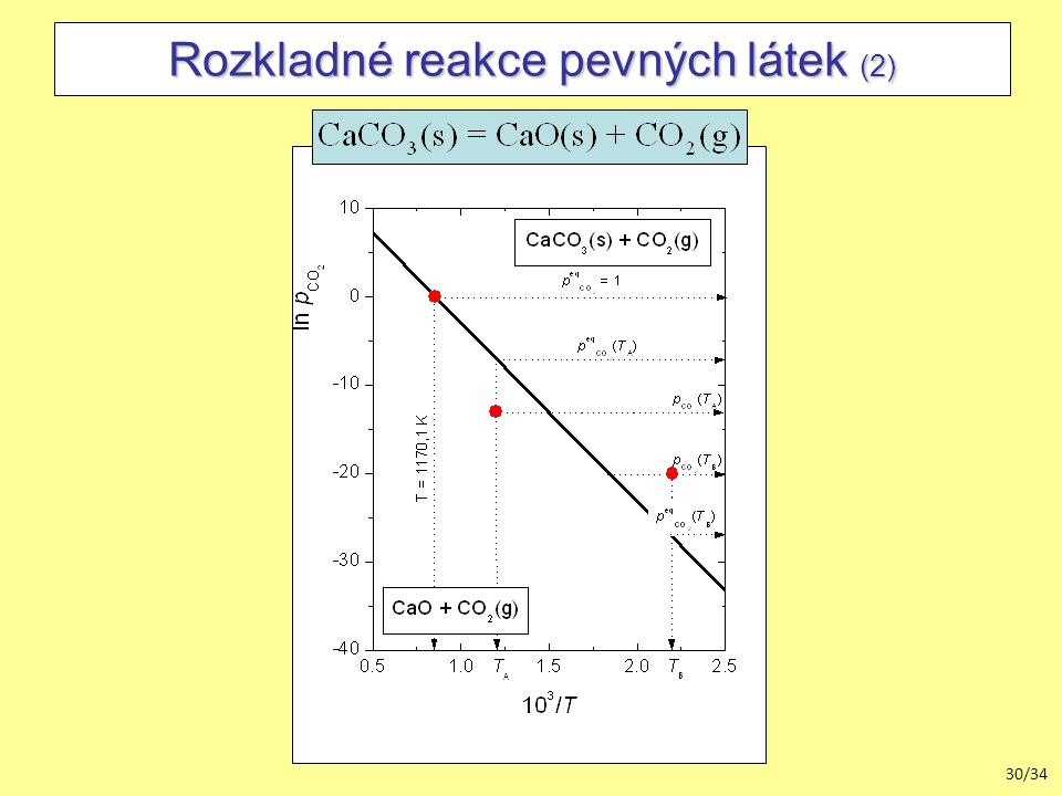 30/34 Rozkladné reakce pevných látek (2)
