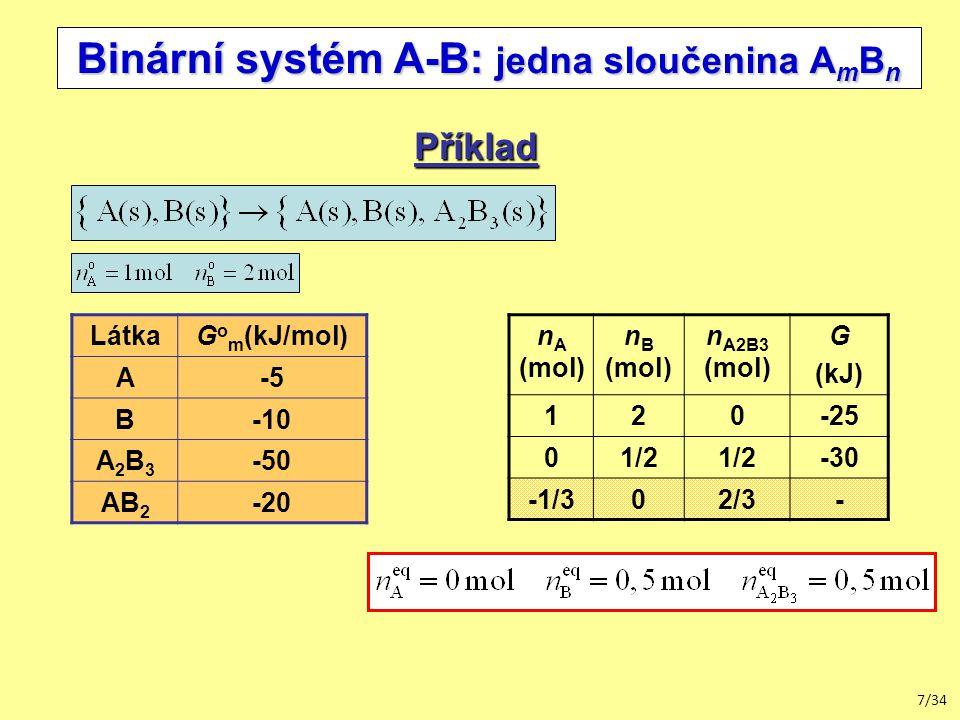 7/34 Binární systém A-B: jedna sloučenina A m B n Příklad LátkaG o m (kJ/mol) A-5 B-10 A2B3A2B3 -50 AB 2 -20 n A (mol) n B (mol) n A2B3 (mol) G (kJ) 120-25 01/2 -30 -1/302/3-