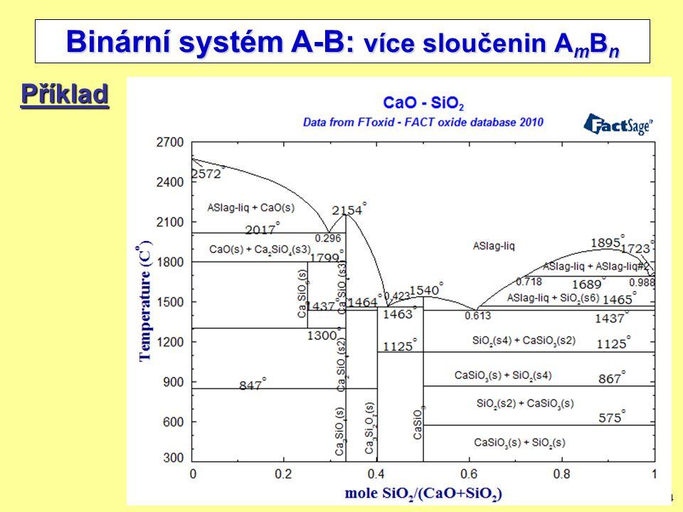 8/34 Binární systém A-B: více sloučenin A m B n Příklad