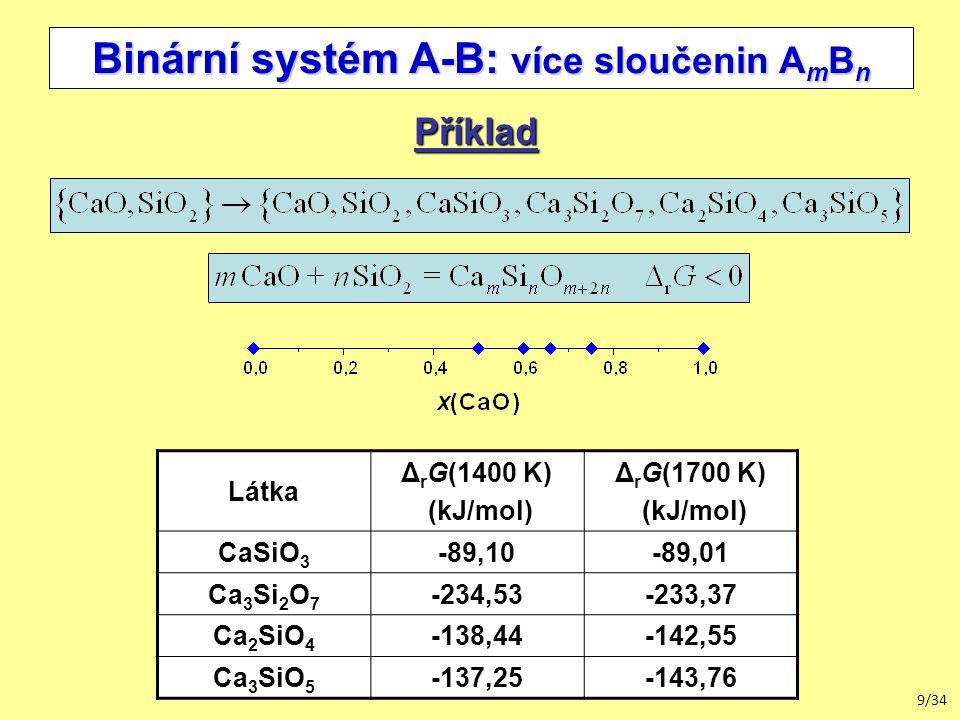 9/34 Binární systém A-B: více sloučenin A m B n Příklad Látka Δ r G(1400 K) (kJ/mol) Δ r G(1700 K) (kJ/mol) CaSiO 3 -89,10-89,01 Ca 3 Si 2 O 7 -234,53-233,37 Ca 2 SiO 4 -138,44-142,55 Ca 3 SiO 5 -137,25-143,76