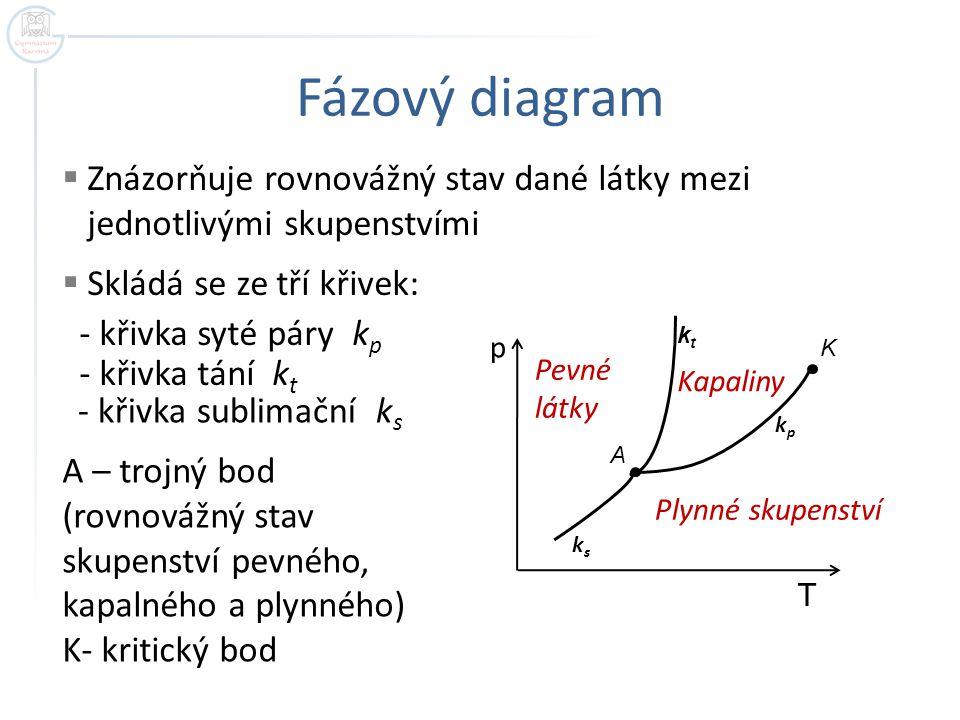 Fázový diagram  Znázorňuje rovnovážný stav dané látky mezi jednotlivými skupenstvími  Skládá se ze tří křivek: - křivka syté páry k p - křivka tání