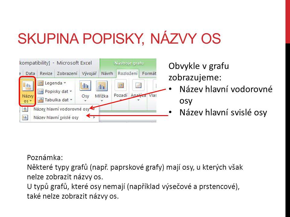 SKUPINA POPISKY, NÁZVY OS Obvykle v grafu zobrazujeme: Název hlavní vodorovné osy Název hlavní svislé osy Poznámka: Některé typy grafů (např. paprskov