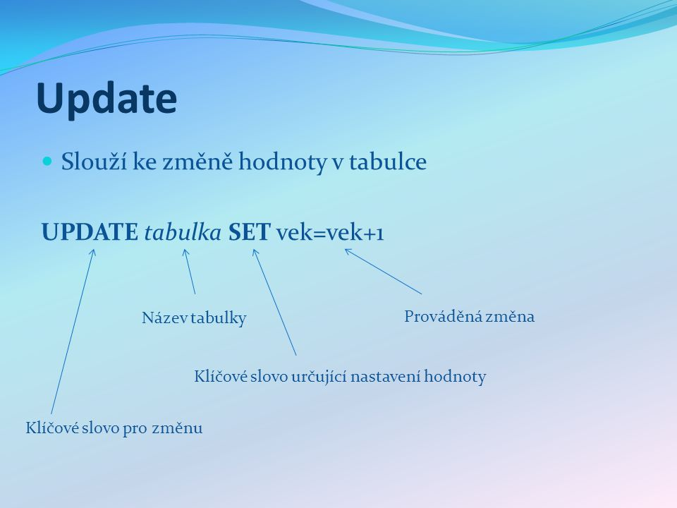Update Slouží ke změně hodnoty v tabulce UPDATE tabulka SET vek=vek+1 Klíčové slovo pro změnu Název tabulky Klíčové slovo určující nastavení hodnoty Prováděná změna