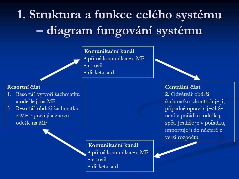 1. Struktura a funkce celého systému – diagram fungování systému Resortní část 1.Resortář vytvoří šachmatku a odešle ji na MF 3.Resortář obdrží šachma