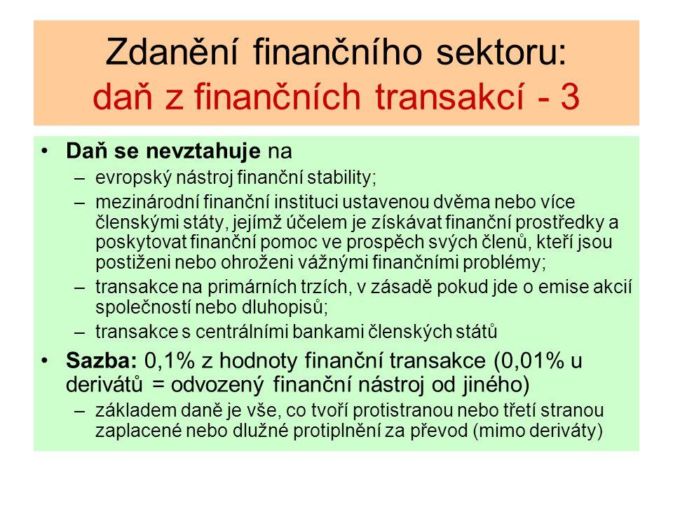 Zdanění finančního sektoru: daň z finančních transakcí - 3 Daň se nevztahuje na –evropský nástroj finanční stability; –mezinárodní finanční instituci ustavenou dvěma nebo více členskými státy, jejímž účelem je získávat finanční prostředky a poskytovat finanční pomoc ve prospěch svých členů, kteří jsou postiženi nebo ohroženi vážnými finančními problémy; –transakce na primárních trzích, v zásadě pokud jde o emise akcií společností nebo dluhopisů; –transakce s centrálními bankami členských států Sazba: 0,1% z hodnoty finanční transakce (0,01% u derivátů = odvozený finanční nástroj od jiného) –základem daně je vše, co tvoří protistranou nebo třetí stranou zaplacené nebo dlužné protiplnění za převod (mimo deriváty)