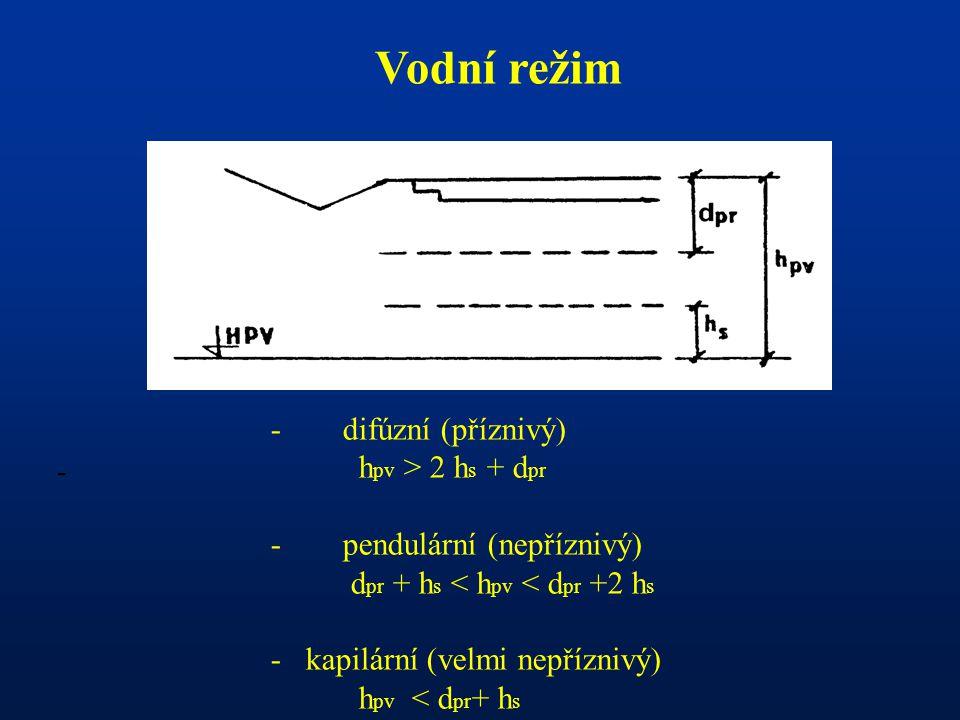 - Vodní režim - difúzní (příznivý) h pv > 2 h s + d pr - pendulární (nepříznivý) d pr + h s < h pv < d pr +2 h s - kapilární (velmi nepříznivý) h pv <