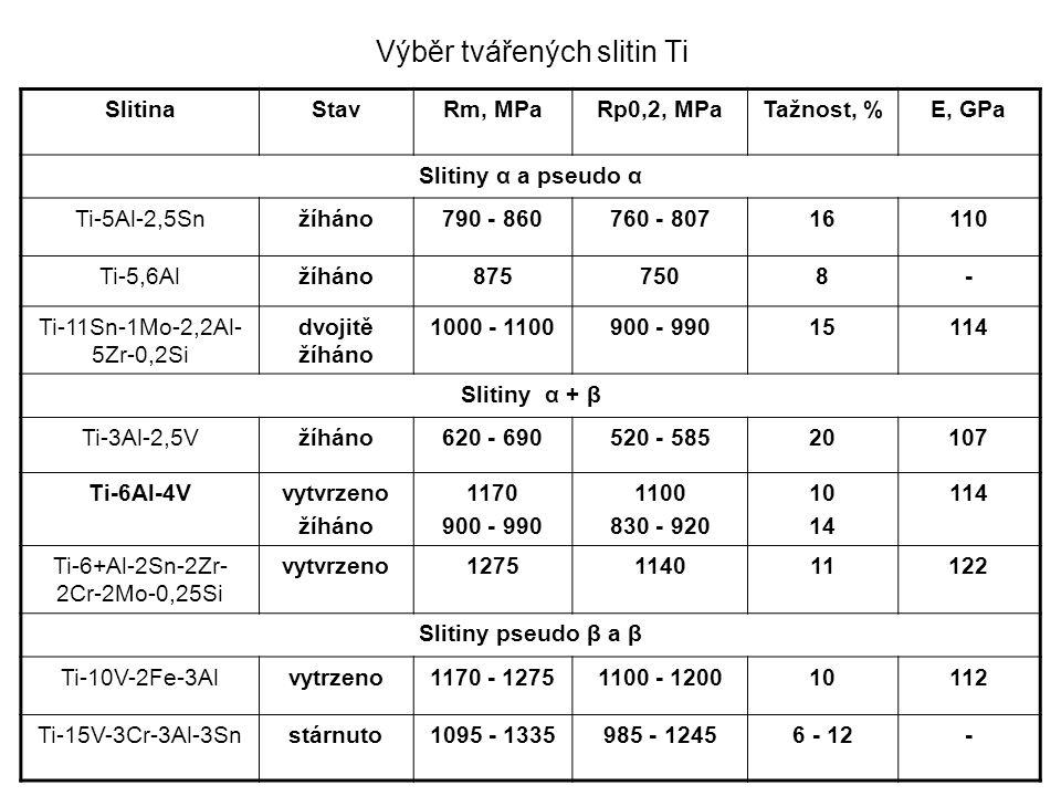 Výběr tvářených slitin Ti SlitinaStavRm, MPaRp0,2, MPaTažnost, %E, GPa Slitiny α a pseudo α Ti-5Al-2,5Snžíháno790 - 860760 - 80716110 Ti-5,6Alžíháno8757508- Ti-11Sn-1Mo-2,2Al- 5Zr-0,2Si dvojitě žíháno 1000 - 1100900 - 99015114 Slitiny α + β Ti-3Al-2,5Vžíháno620 - 690520 - 58520107 Ti-6Al-4Vvytvrzeno žíháno 1170 900 - 990 1100 830 - 920 10 14 114 Ti-6+Al-2Sn-2Zr- 2Cr-2Mo-0,25Si vytvrzeno1275114011122 Slitiny pseudo β a β Ti-10V-2Fe-3Alvytrzeno1170 - 12751100 - 120010112 Ti-15V-3Cr-3Al-3Snstárnuto1095 - 1335985 - 12456 - 12-