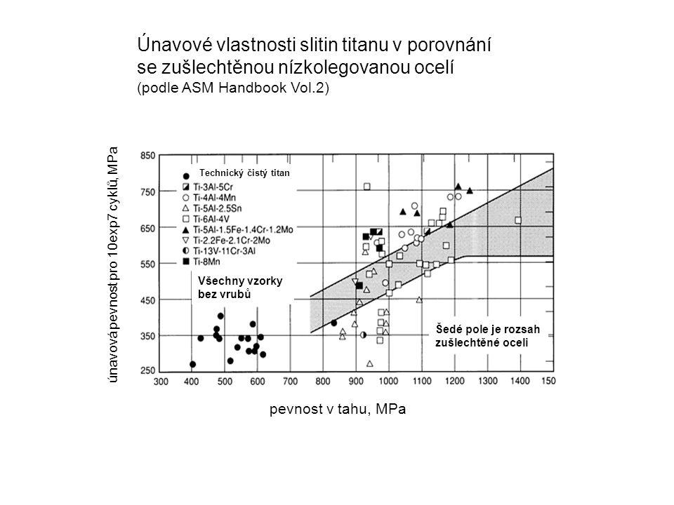Únavové vlastnosti slitin titanu v porovnání se zušlechtěnou nízkolegovanou ocelí (podle ASM Handbook Vol.2) pevnost v tahu, MPa únavová pevnost pro 10exp7 cyklů, MPa Technický čistý titan Všechny vzorky bez vrubů Šedé pole je rozsah zušlechtěné oceli