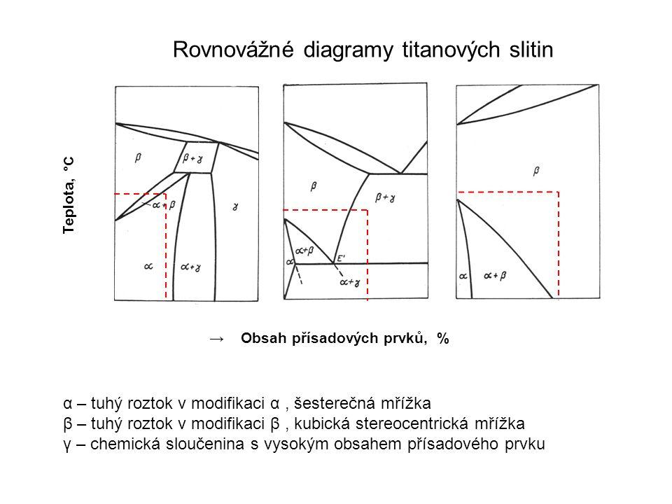 Teplota, °C → Obsah přísadových prvků, % Rovnovážné diagramy titanových slitin α – tuhý roztok v modifikaci α, šesterečná mřížka β – tuhý roztok v mod
