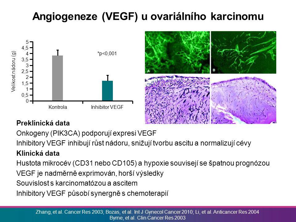 VEGF: integrální komponenta fyziologie vaječníku Vývoj folikulu Corpus luteum Ovulace VEGF mRNA ISH Absorpce 125 I-VEGF Inhibitory VEGF inhibují vývoj folikulu Fraser.