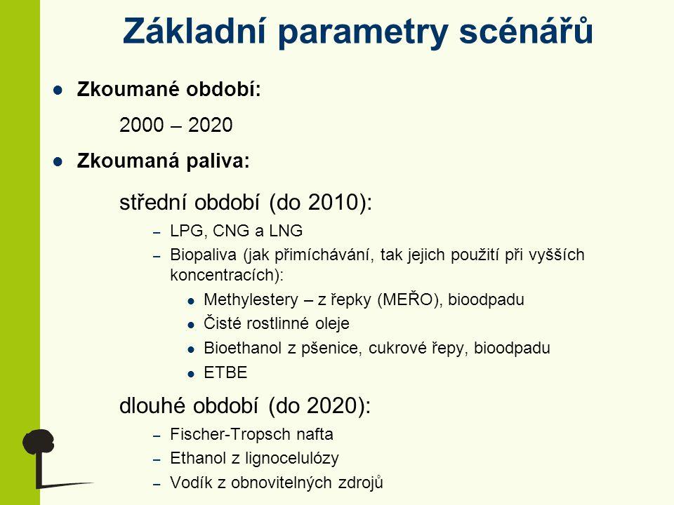 Základní parametry scénářů Zkoumané období: 2000 – 2020 Zkoumaná paliva: střední období (do 2010): – LPG, CNG a LNG – Biopaliva (jak přimíchávání, tak