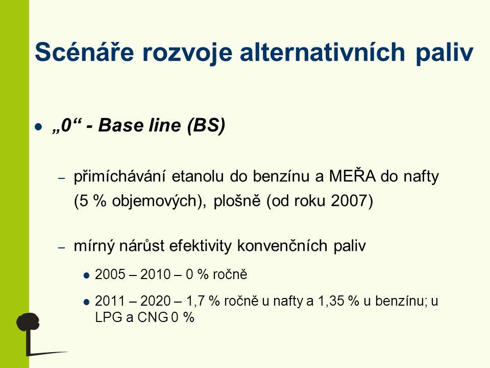 """Scénáře rozvoje alternativních paliv """" 0"""" - Base line (BS) – přimíchávání etanolu do benzínu a MEŘA do nafty (5 % objemových), plošně (od roku 2007) –"""