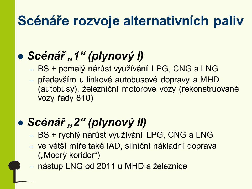 """Scénáře rozvoje alternativních paliv Scénář """"3 (biopalivový I) – BS + pomalý nárůst využívání čistého rostlinného oleje, směsných paliv s vyšším podílem biosložky (30 % a více), čistého MEŘA a bioethanolu nad 85 % podílu – především u osobních vozidel, 100% MEŘO v zemědělství a lesnictví – od roku 2011 nové technologie – lignocelulóza a syntetická biopaliva (Fischer-Tropsch nafta atd.) Scénář """"4 (biopalivový II) – BS + rychlý nárůst využívání čistého rostlinného oleje, směsných paliv s vyšším podílem biosložky (30 % a více), čistého MEŘA a bioethanolu nad 85 % podílu – významněji také v hromadné dopravě (železnice), u autobusů a nákladních vozidel – od 2011 nové technologie – lignocelulóza a syntetická biopaliva"""