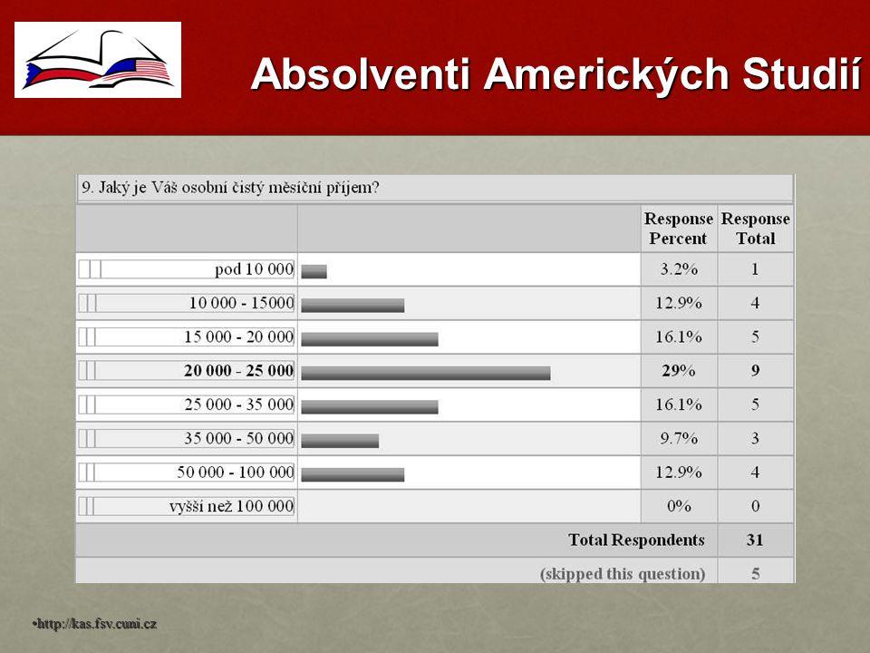 Absolventi Amerických Studií http://kas.fsv.cuni.cz