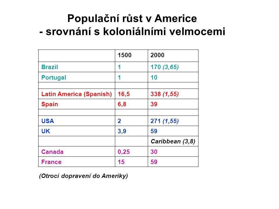 Populační růst v Americe - srovnání s koloniálními velmocemi 15002000 Brazil1170 (3,65) Portugal110 Latin America (Spanish)16,5338 (1,55) Spain6,839 USA2271 (1,55) UK3,959 Caribbean (3,8) Canada0,2530 France1559 (Otroci dopravení do Ameriky)
