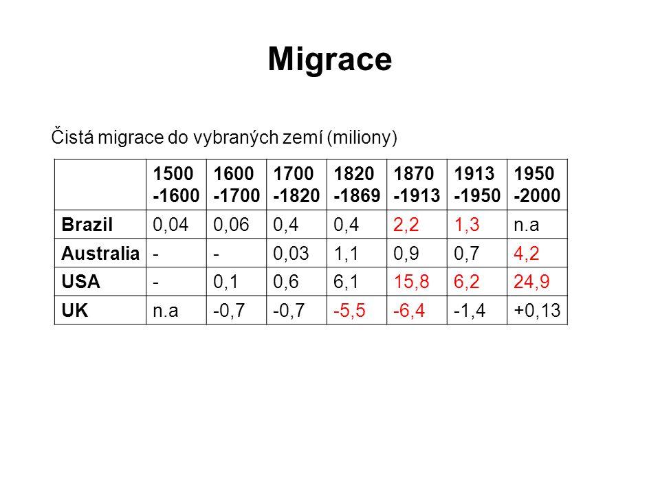 1500 -1600 1600 -1700 1700 -1820 1820 -1869 1870 -1913 1913 -1950 1950 -2000 Brazil0,040,060,4 2,21,3n.a Australia--0,031,10,90,74,2 USA-0,10,66,115,86,224,9 UKn.a-0,7 -5,5-6,4-1,4+0,13 Migrace Čistá migrace do vybraných zemí (miliony)