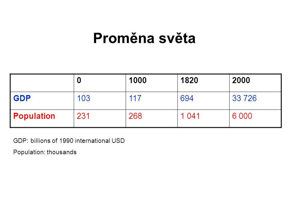 Proměna světa 0100018202000 GDP10311769433 726 Population2312681 0416 000 GDP: billions of 1990 international USD Population: thousands